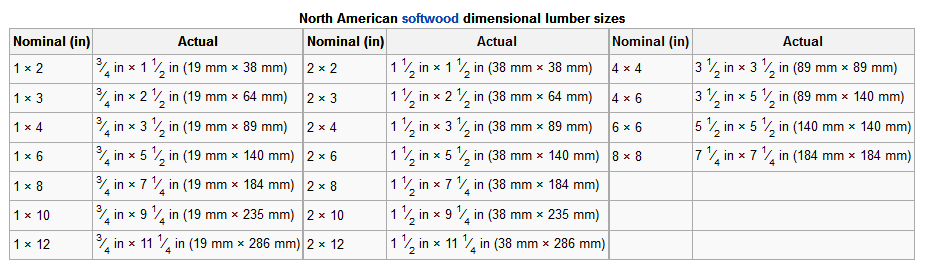 Lumber dimensions diy project blog